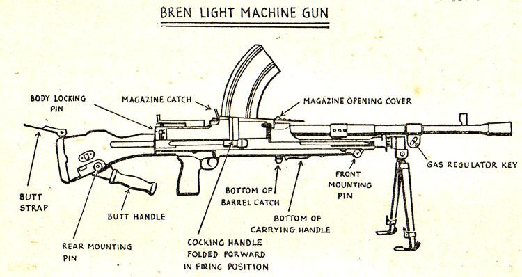 Bren Light Machine Gun Reference Page - Bren Light Machine