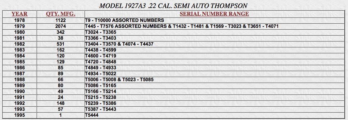 1927A3%20Semi%20Serials.png
